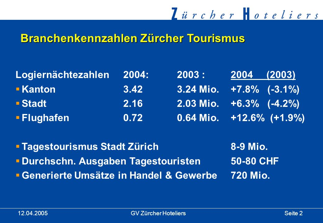 Seite 2GV Zürcher Hoteliers 12.04.2005 Branchenkennzahlen Zürcher Tourismus Logiernächtezahlen 2004:2003 :2004 (2003) Kanton3.423.24 Mio.