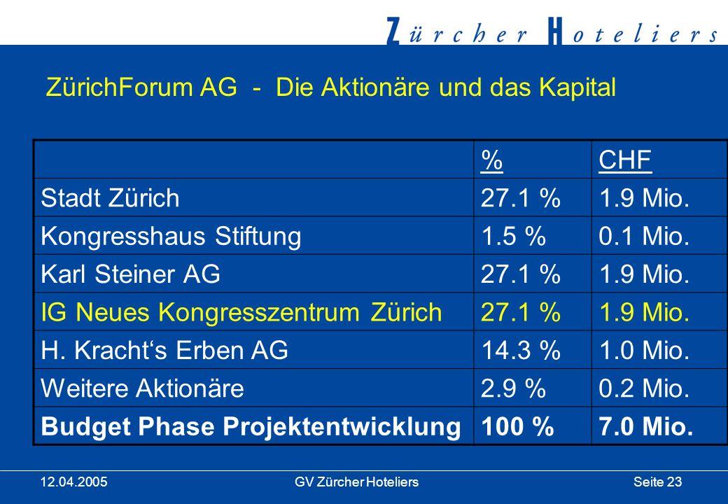 Seite 23GV Zürcher Hoteliers 12.04.2005 ZürichForum AG - Die Aktionäre und das Kapital %CHF Stadt Zürich27.1 %1.9 Mio.