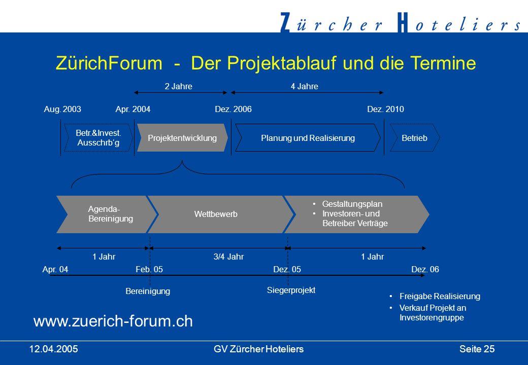 Seite 25GV Zürcher Hoteliers 12.04.2005 ZürichForum - Der Projektablauf und die Termine ProjektentwicklungPlanung und RealisierungBetrieb Apr.