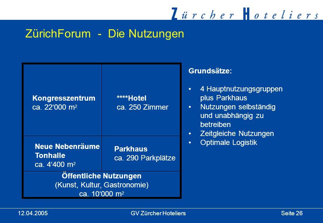 Seite 26GV Zürcher Hoteliers 12.04.2005 Öffentliche Nutzungen (Kunst, Kultur, Gastronomie) ca.