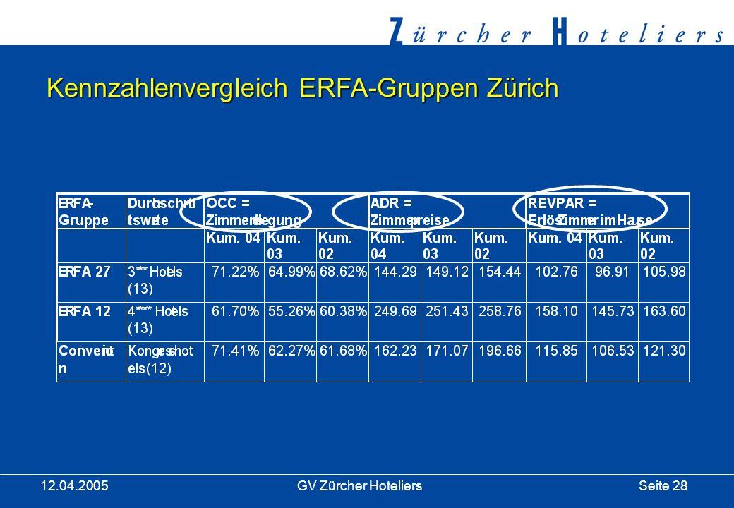 Seite 28GV Zürcher Hoteliers 12.04.2005 Kennzahlenvergleich ERFA-Gruppen Zürich