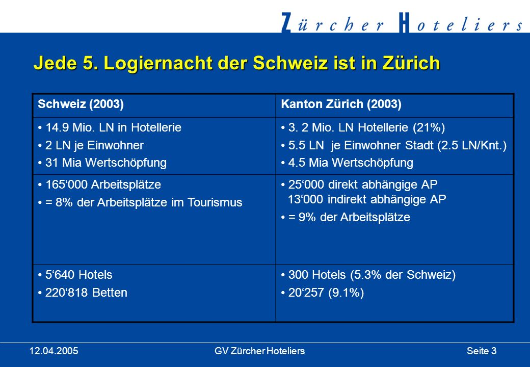 Seite 3GV Zürcher Hoteliers 12.04.2005 Jede 5.