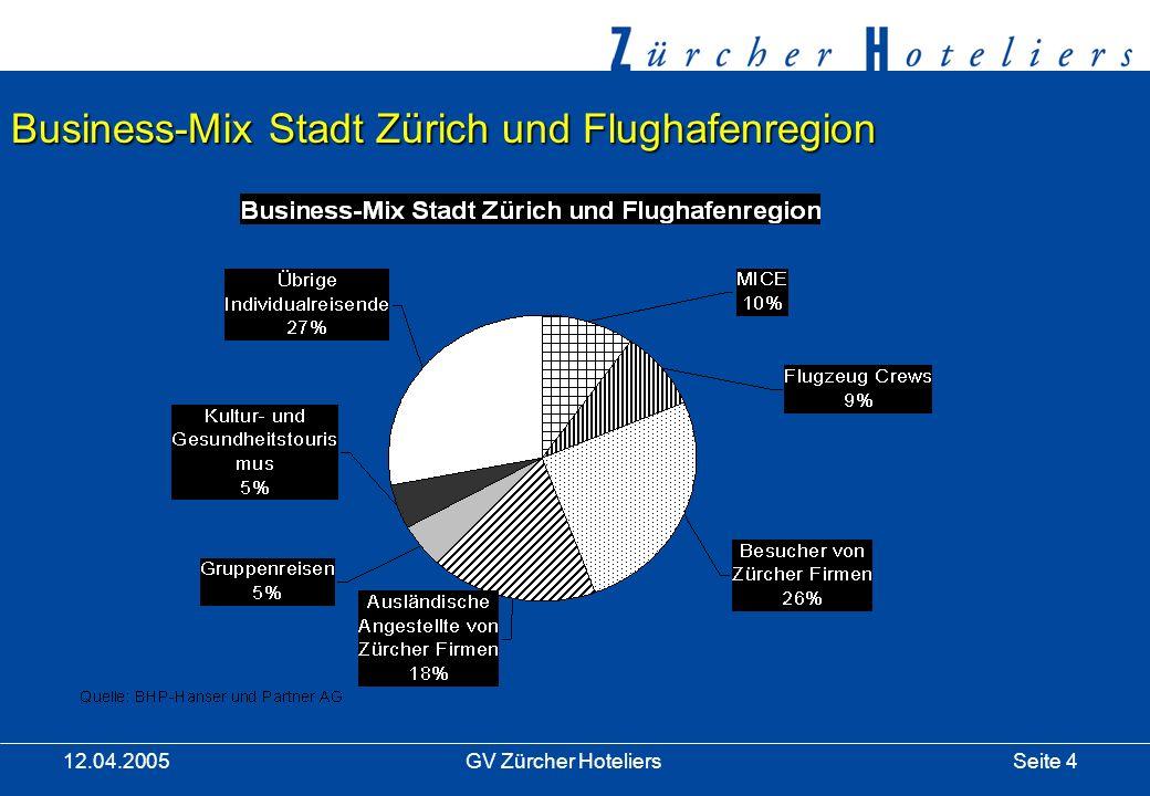Seite 4GV Zürcher Hoteliers 12.04.2005 Business-Mix Stadt Zürich und Flughafenregion