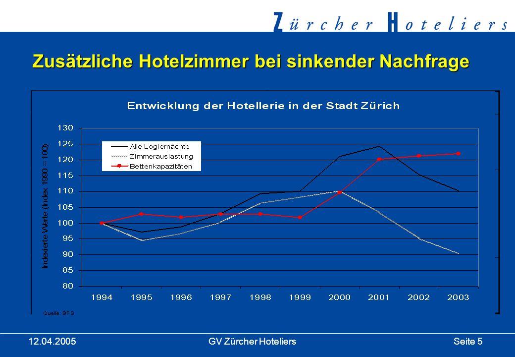 Seite 5GV Zürcher Hoteliers 12.04.2005 Zusätzliche Hotelzimmer bei sinkender Nachfrage