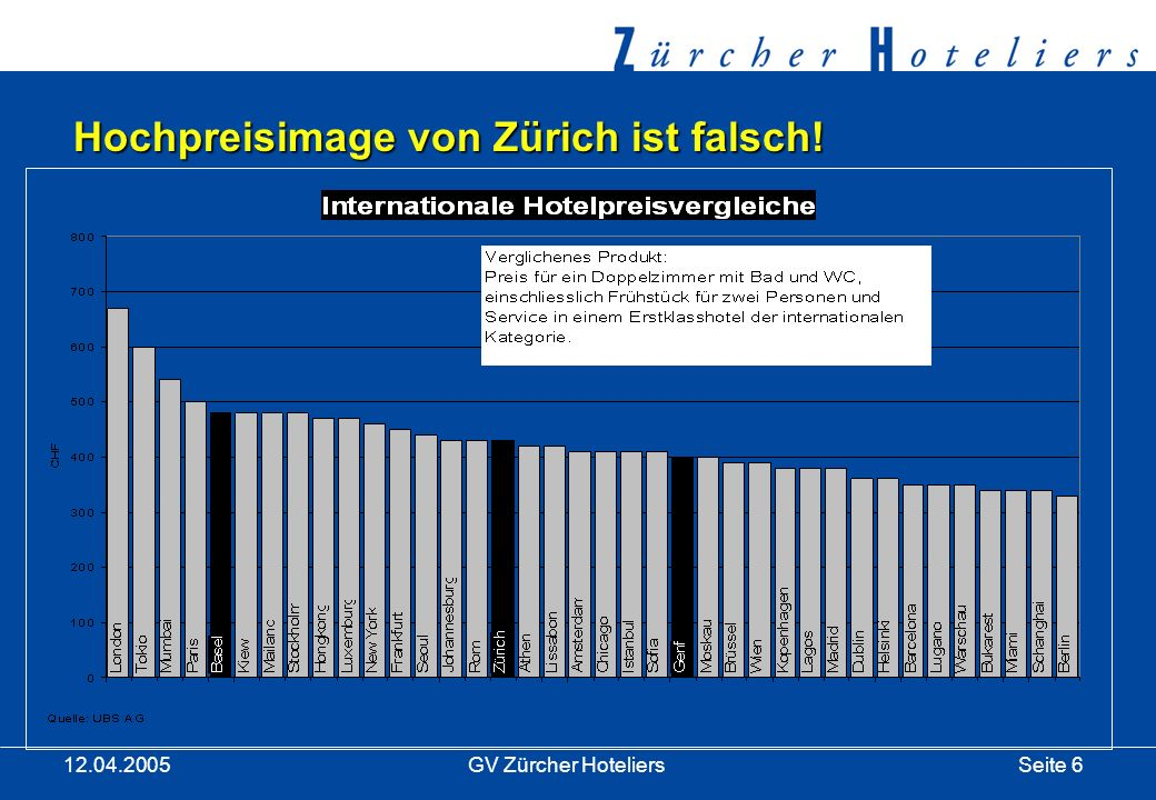 Seite 7GV Zürcher Hoteliers 12.04.2005 Umsatzrentabilität