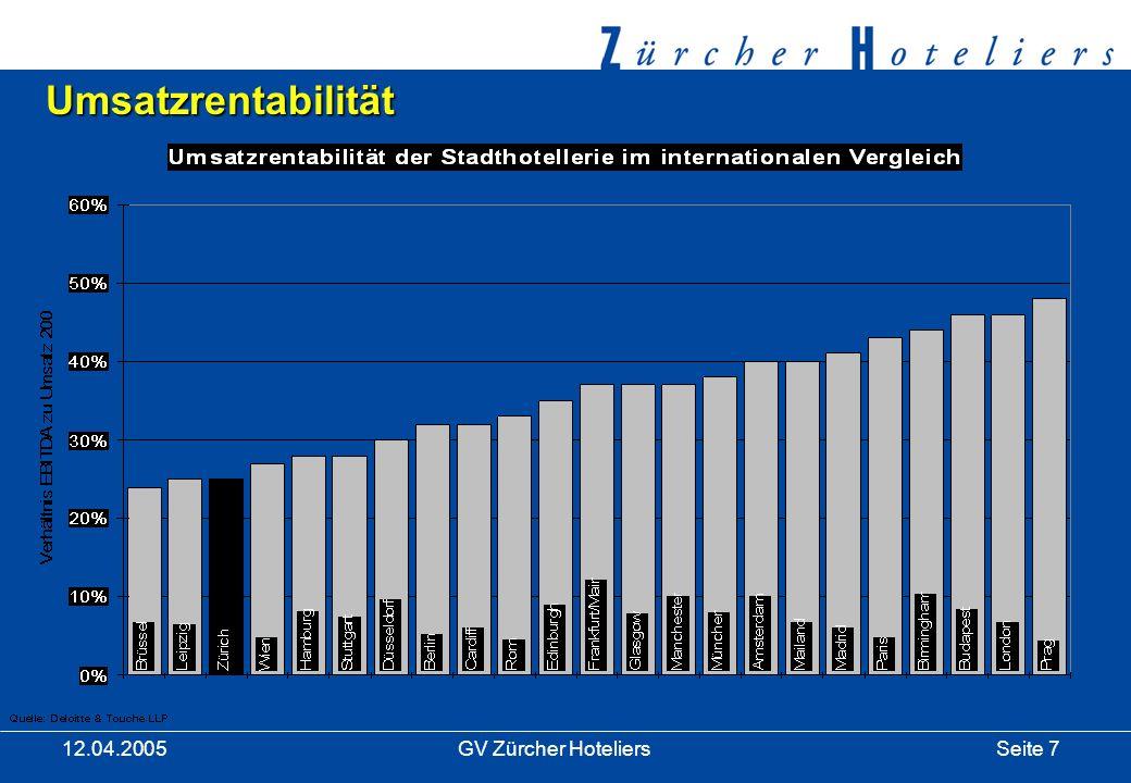 Seite 18GV Zürcher Hoteliers 12.04.2005 Rückblick 2004 (Fortsetzung) Silvesterzauber der Zürcher Hoteliers 2004/05 –Der 4.