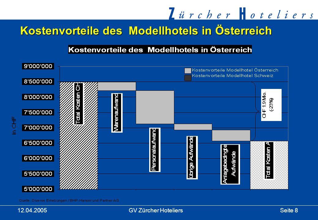Seite 8GV Zürcher Hoteliers 12.04.2005 Kostenvorteile des Modellhotels in Österreich