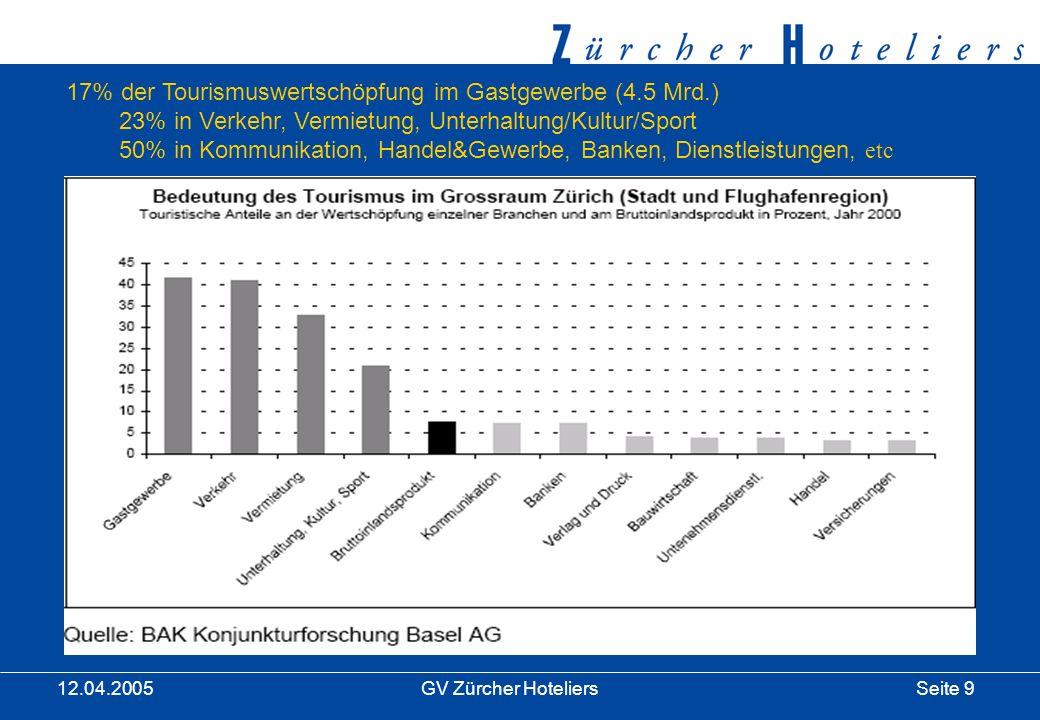 Seite 9GV Zürcher Hoteliers 12.04.2005 17% der Tourismuswertschöpfung im Gastgewerbe (4.5 Mrd.) 23% in Verkehr, Vermietung, Unterhaltung/Kultur/Sport 50% in Kommunikation, Handel&Gewerbe, Banken, Dienstleistungen, etc