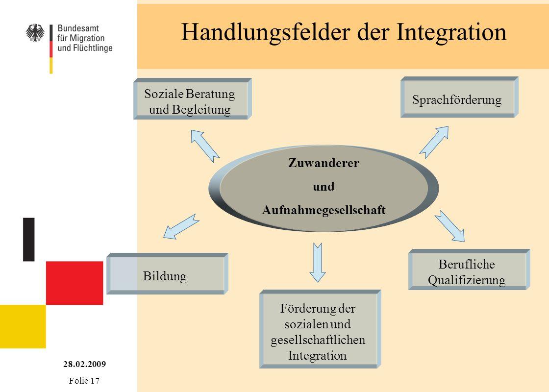 Handlungsfelder der Integration Sprachförderung Soziale Beratung und Begleitung Bildung Berufliche Qualifizierung Förderung der sozialen und gesellsch