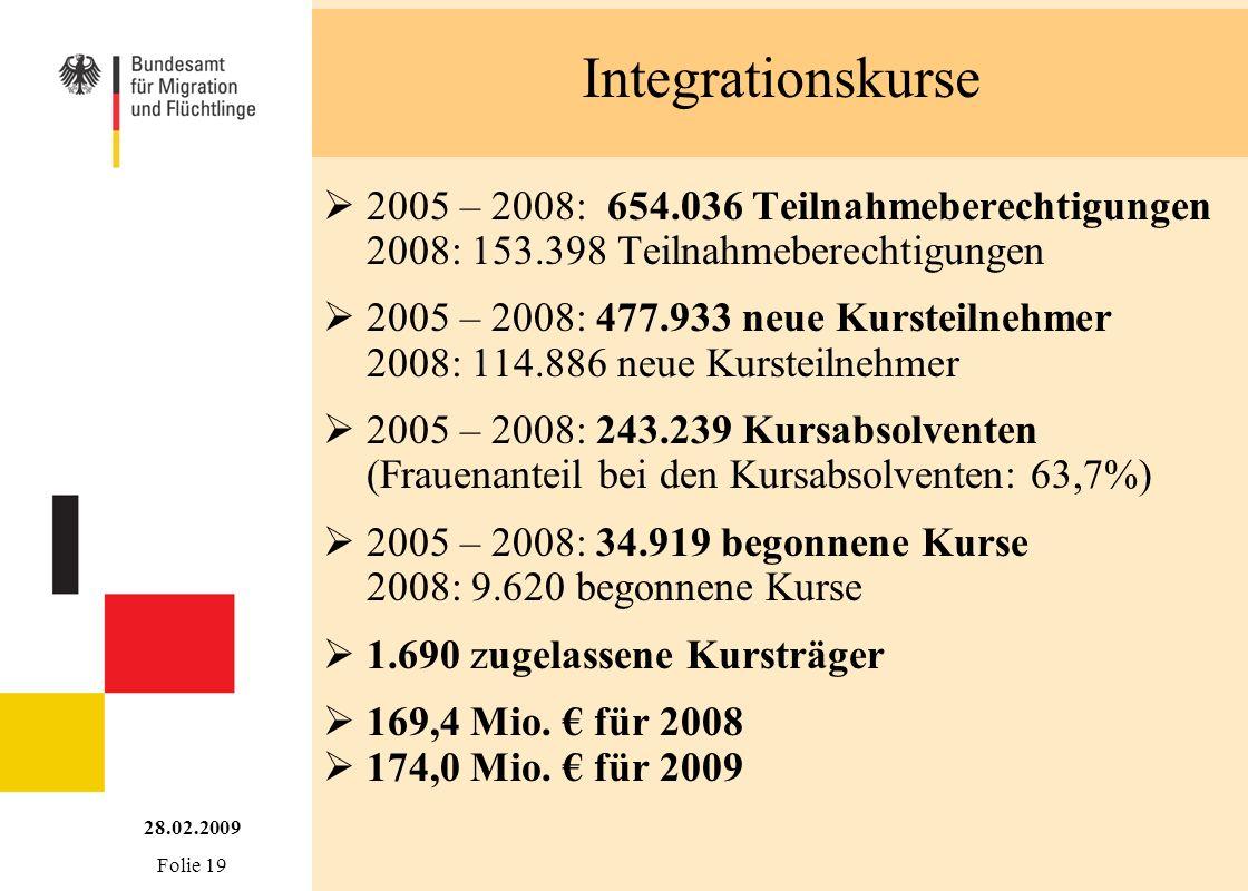 Integrationskurse 28.02.2009 Folie 19 2005 – 2008: 654.036 Teilnahmeberechtigungen 2008: 153.398 Teilnahmeberechtigungen 2005 – 2008: 477.933 neue Kur