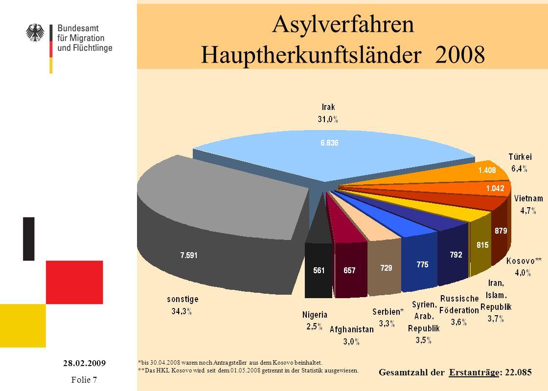 Asylverfahren Hauptherkunftsländer 2008 Gesamtzahl der Erstanträge: 22.085 *bis 30.04.2008 waren noch Antragsteller aus dem Kosovo beinhaltet. **Das H