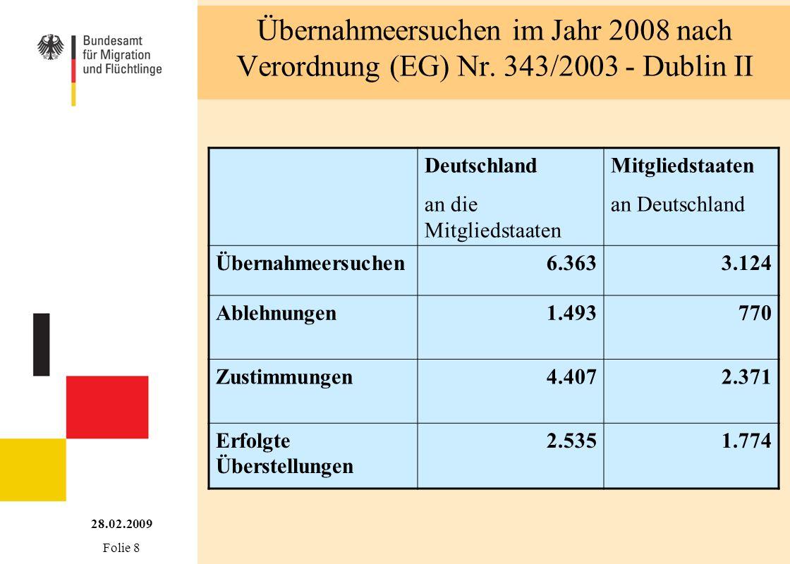 Übernahmeersuchen im Jahr 2008 nach Verordnung (EG) Nr. 343/2003 - Dublin II 28.02.2009 Folie 8 Deutschland an die Mitgliedstaaten Mitgliedstaaten an