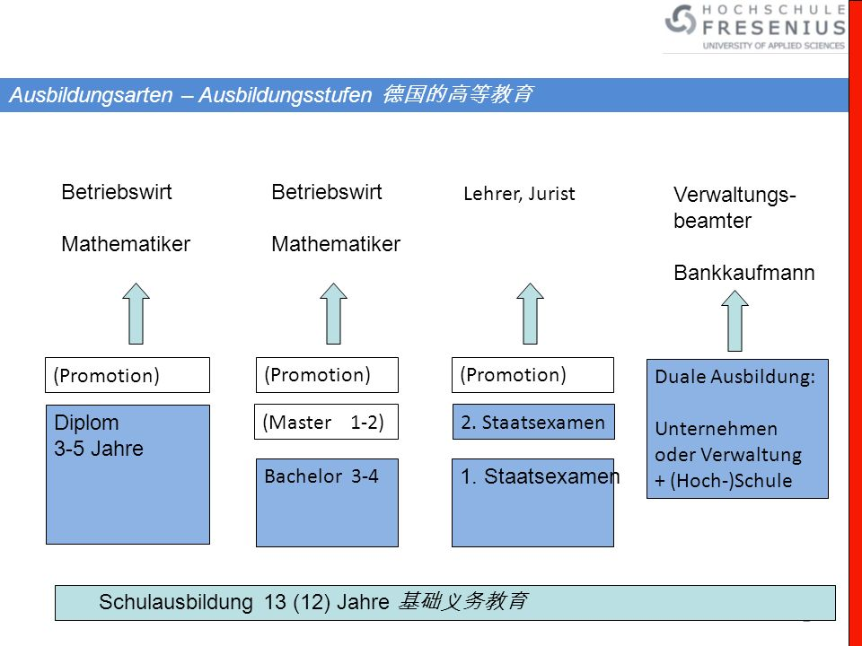 2 Schulausbildung 13 (12) Jahre Bachelor 3-4 (Master 1-2) (Promotion) 1. Staatsexamen 2. Staatsexamen (Promotion) Diplom 3-5 Jahre (Promotion) Lehrer,