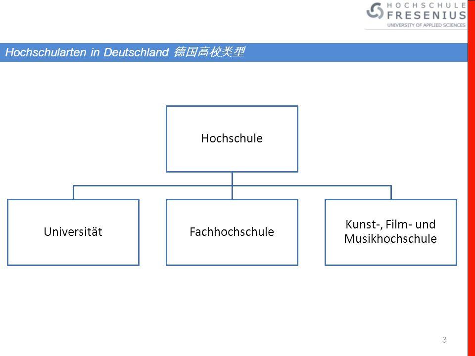 3 Hochschularten in Deutschland Hochschule UniversitätFachhochschule Kunst-, Film- und Musikhochschule