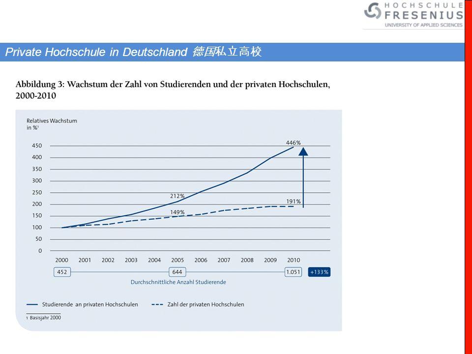 1.Ausbildungsgebühr 15.600 EUR 650 :24 2. Miete 7.200 EUR 300 :24 3.