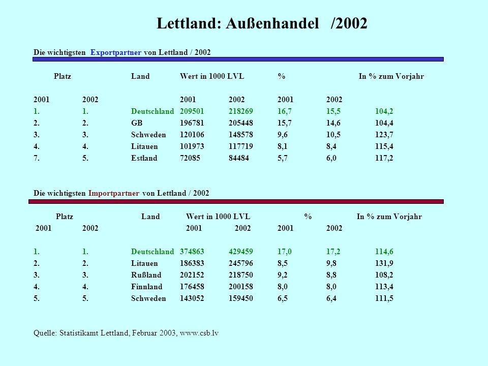 Lettland:Außenhandel im Jahr 2002 Quelle: Statistisches Amt Lettland