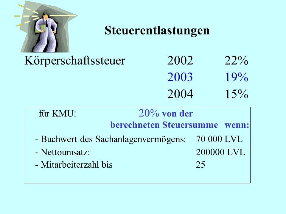 Wichtigsten Steuer Körperschaftssteuer (ab 2003)19 % Umsatzsteuer 18 % Immobiliensteuer1,5 % (ab 2004 – 1,0 %) Sozialsteuer 33,09% –Arbeitgeber zahlt
