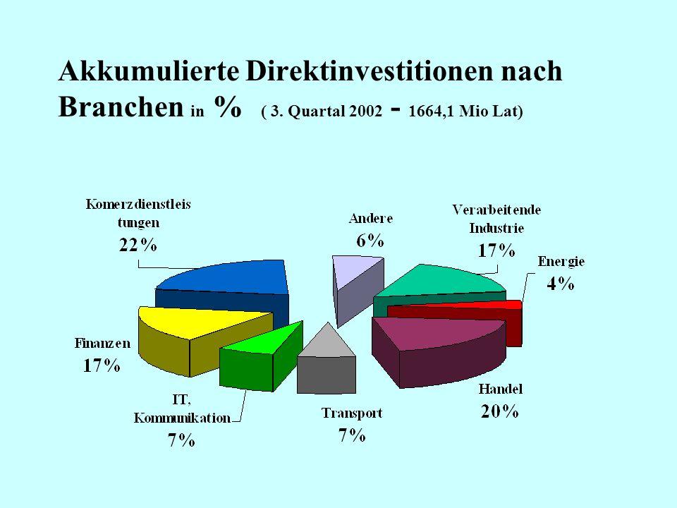Quelle: Statistisches Amt Lettland, A/G Vereinsbank Riga Entwicklung der Inflation