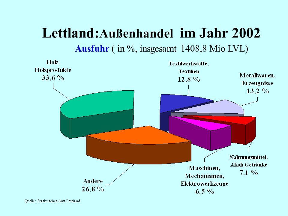 Akkumulierte Direktinvestitionen nach Branchen in % ( 3. Quartal 2002 - 1664,1 Mio Lat)