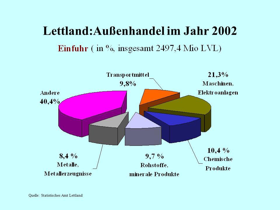 Lettland: Außenhandel im Jahr 2002 Quelle: Statistisches Amt Lettland Ausfuhr ( in %, insgesamt 1408,8 Mio LVL)
