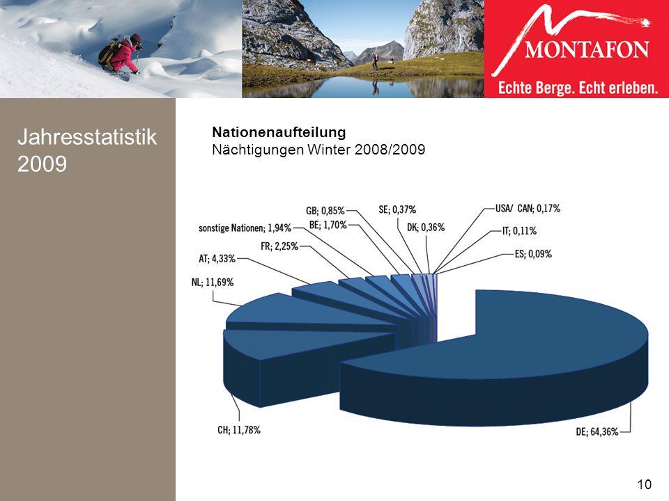Jahresstatistik 2009 10 Nationenaufteilung Nächtigungen Winter 2008/2009 10