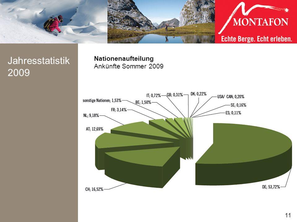 Jahresstatistik 2009 11 Nationenaufteilung Ankünfte Sommer 2009 11