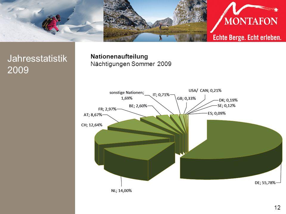 Jahresstatistik 2009 12 Nationenaufteilung Nächtigungen Sommer 2009 12