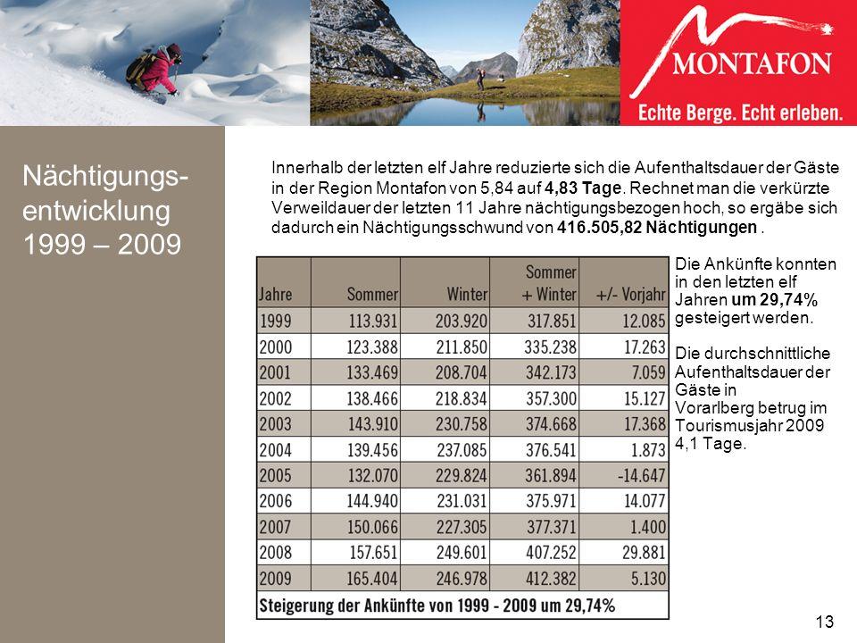 Nächtigungs- entwicklung 1999 – 2009 Innerhalb der letzten elf Jahre reduzierte sich die Aufenthaltsdauer der Gäste in der Region Montafon von 5,84 au