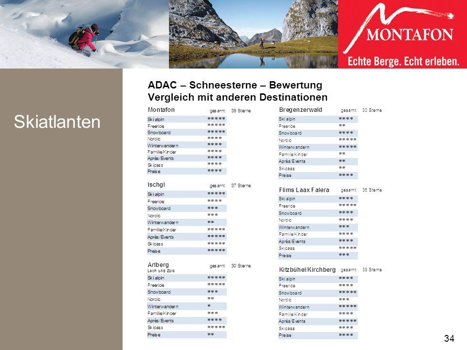 ADAC – Schneesterne – Bewertung Vergleich mit anderen Destinationen Skiatlanten 34