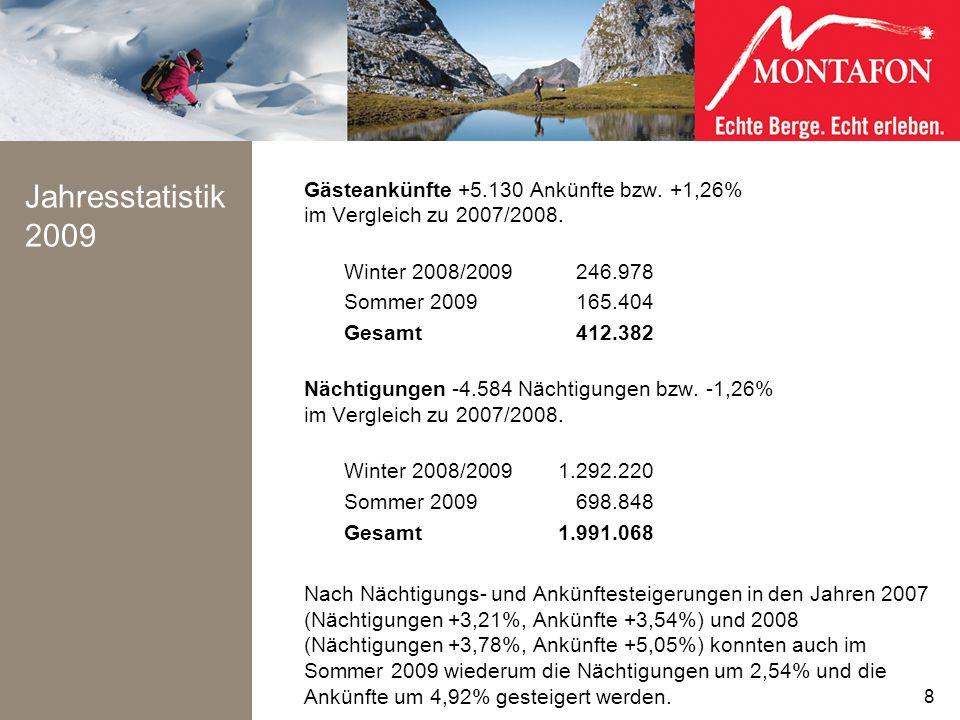 Jahresstatistik 2009 Gästeankünfte +5.130 Ankünfte bzw. +1,26% im Vergleich zu 2007/2008. Winter 2008/2009246.978 Sommer 2009165.404 Gesamt412.382 Näc