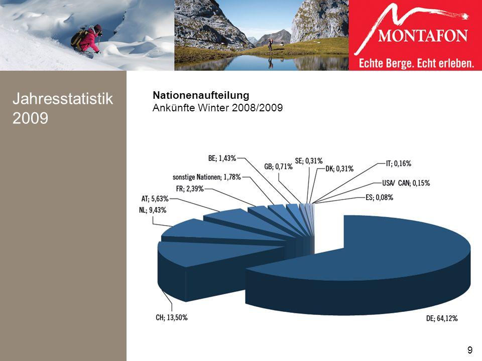 Jahresstatistik 2009 9 Nationenaufteilung Ankünfte Winter 2008/2009 9
