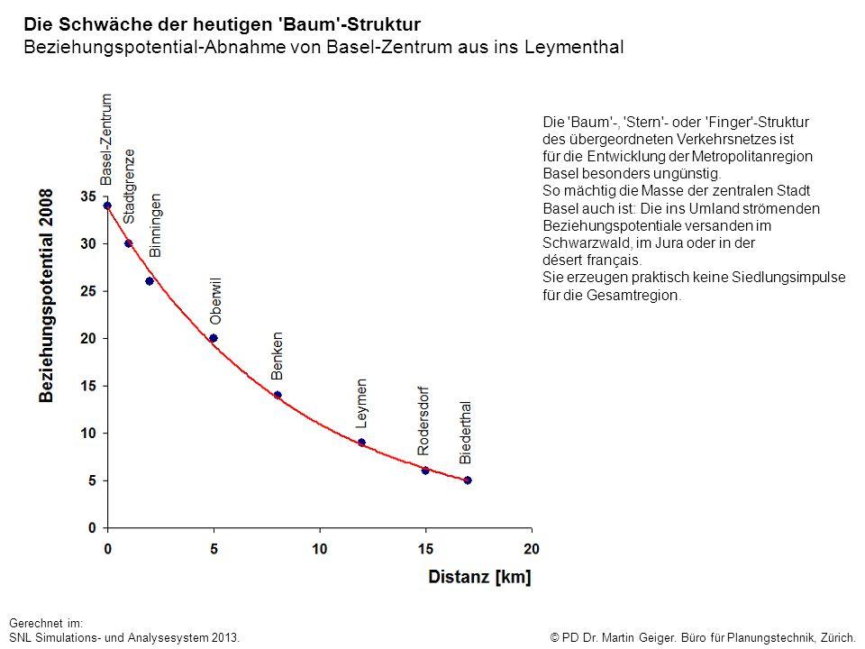 Die Schwäche der heutigen 'Baum'-Struktur Beziehungspotential-Abnahme von Basel-Zentrum aus ins Leymenthal © PD Dr. Martin Geiger. Büro für Planungste