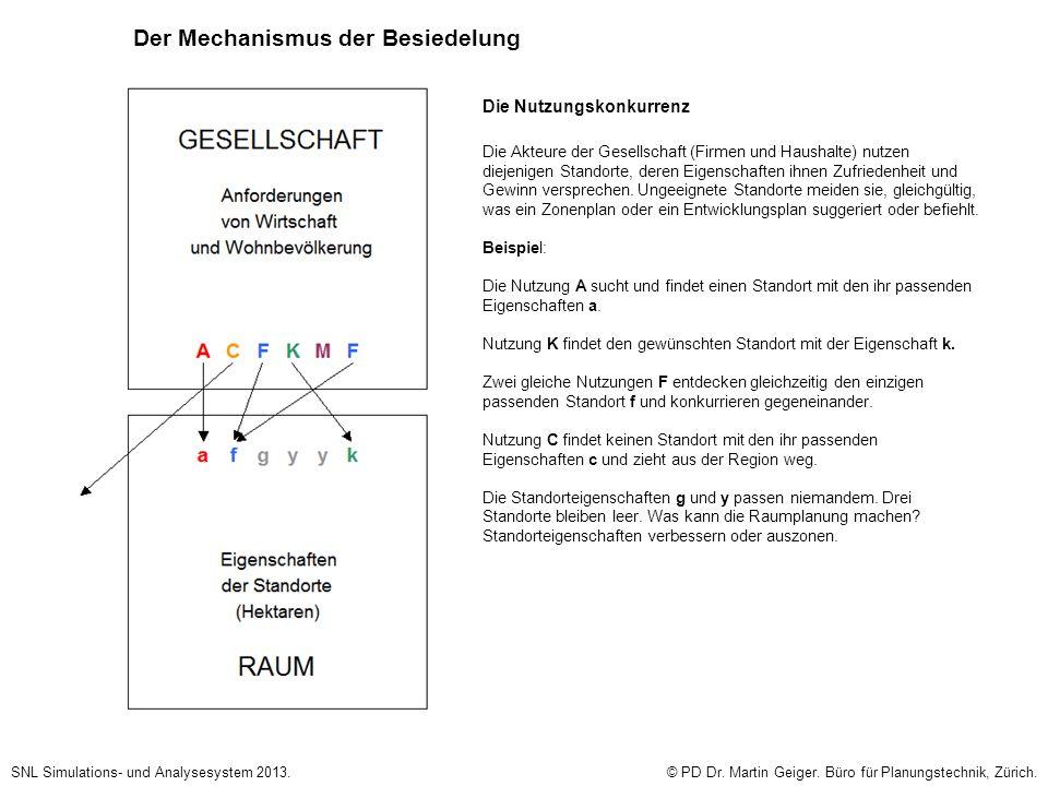Der Mechanismus der Besiedelung SNL Simulations- und Analysesystem 2013.© PD Dr. Martin Geiger. Büro für Planungstechnik, Zürich. Die Nutzungskonkurre