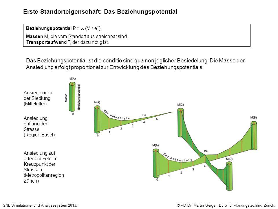 Erste Standorteigenschaft: Das Beziehungspotential SNL Simulations- und Analysesystem 2013.© PD Dr. Martin Geiger. Büro für Planungstechnik, Zürich. B