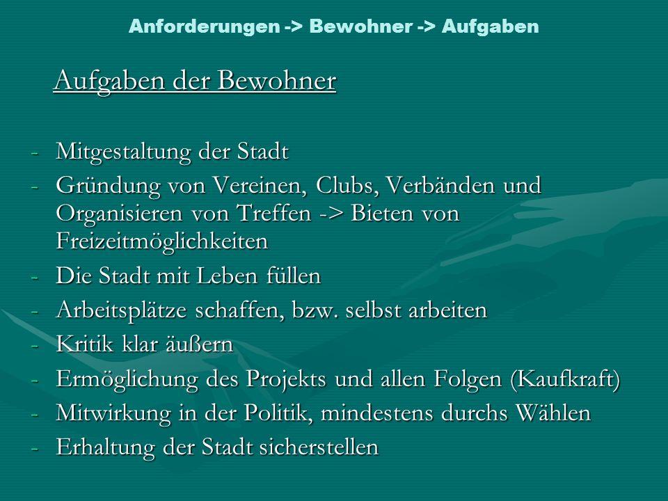 Anforderungen -> Bewohner -> Aufgaben Aufgaben der Bewohner Aufgaben der Bewohner -Mitgestaltung der Stadt -Gründung von Vereinen, Clubs, Verbänden un