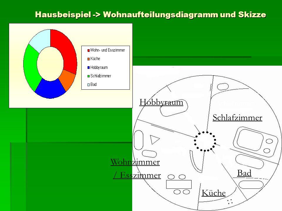 Hausbeispiel -> Wohnaufteilungsdiagramm und Skizze Schlafzimmer Hobbyraum Wohnzimmer / Esszimmer Küche Bad Küche