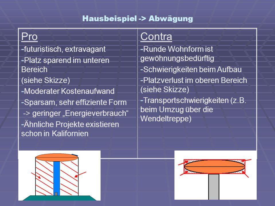 Hausbeispiel -> Abwägung Pro - futuristisch, extravagant - Platz sparend im unteren Bereich (siehe Skizze) - Moderater Kostenaufwand - Sparsam, sehr e