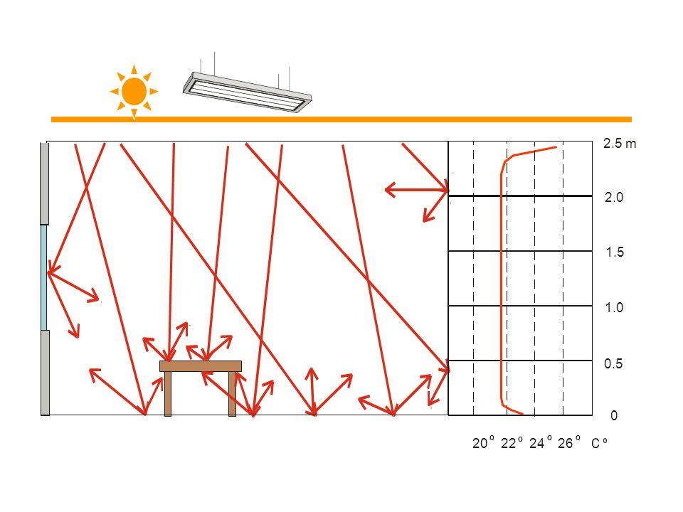 Die Strahlplatten ECOSUN beheizen ähnlich wie die Sonne. Ihre Strahlung erwärmt primär und allmählich die Oberfläche von Gegenständen und Menschen im