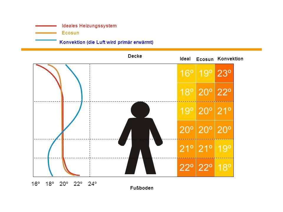 WÄRMESTRAHLUNG Übertragung der Wärmeenergie aus einem Körper auf einen anderen durch den Raum, von dem sie getrennt sind. (Die Luft wird erst sekundär