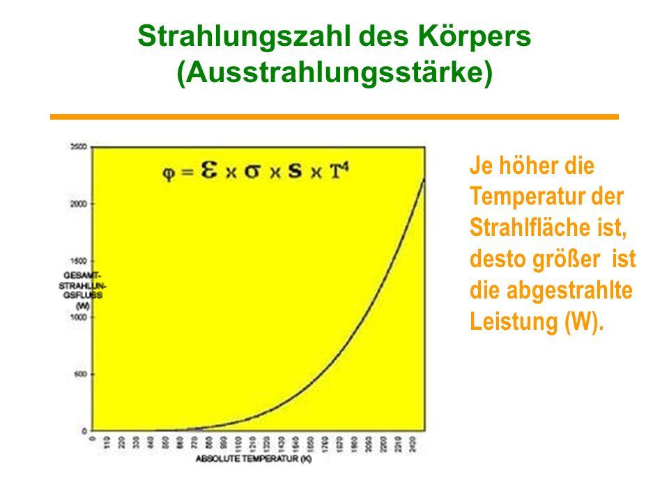 22º 21º 20º 19º 18º 16º 22º 21º 20º 19º 18º 19º 20º 21º 22º 23º Ideales Heizungssystem Ecosun Konvektion (die Luft wird primär erwärmt) Ideal Ecosun K