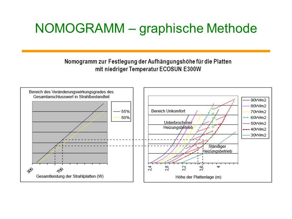 7) Einbauhöhe gemäß der in der Tabelle angeführten Rahmenempfehlung oder mittels Nomogramm festlegen. Gewöhnliche Einbauhöhe : 300 W2,7 - 3,2 m 600 W3