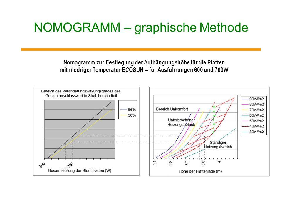 NOMOGRAMM – graphische Methode Nomogramm zur Festlegung der Aufhängungshöhe für die Platten mit niedriger Temperatur ECOSUN E300W