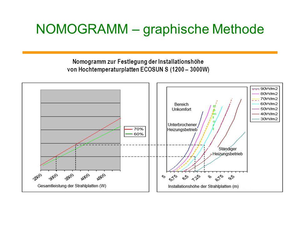 NOMOGRAMM – graphische Methode Nomogramm zur Festlegung der Aufhängungshöhe für die Platten mit niedriger Temperatur ECOSUN – für Ausführungen 600 und