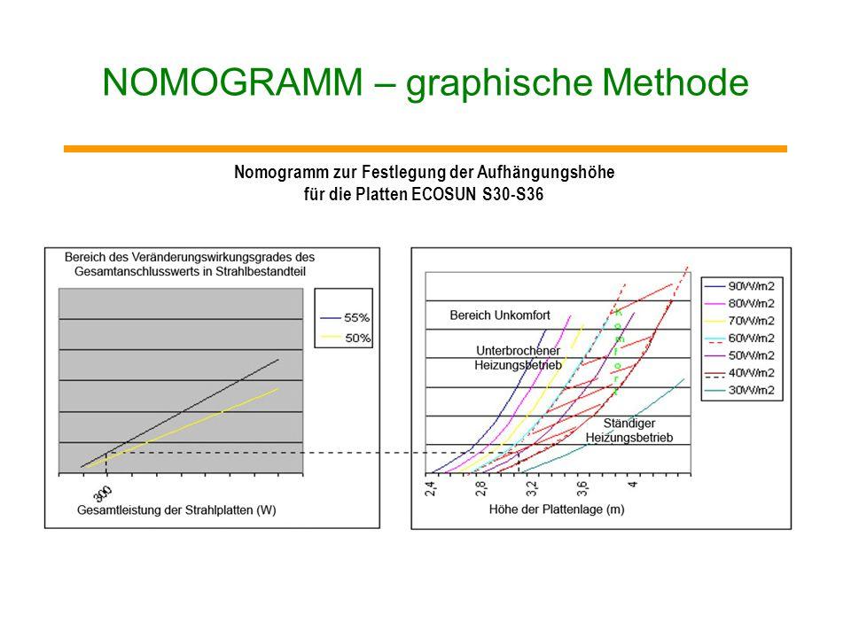 NOMOGRAMM – graphische Methode Nomogramm zur Festlegung der Installationshöhe von Hochtemperaturplatten ECOSUN S (1200 – 3000W)