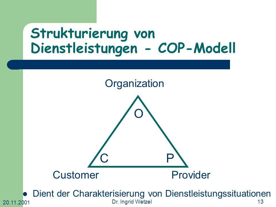 20.11.2001 Dr. Ingrid Wetzel13 Strukturierung von Dienstleistungen - COP-Modell O CP Organization CustomerProvider Dient der Charakterisierung von Die