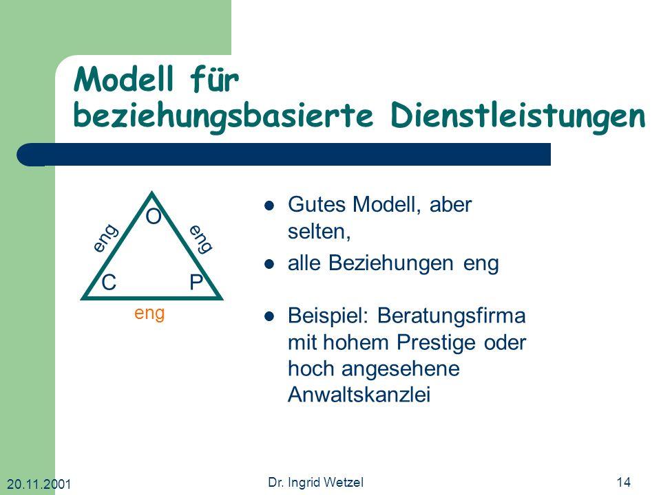 20.11.2001 Dr. Ingrid Wetzel14 Modell für beziehungsbasierte Dienstleistungen O CP eng Gutes Modell, aber selten, alle Beziehungen eng Beispiel: Berat