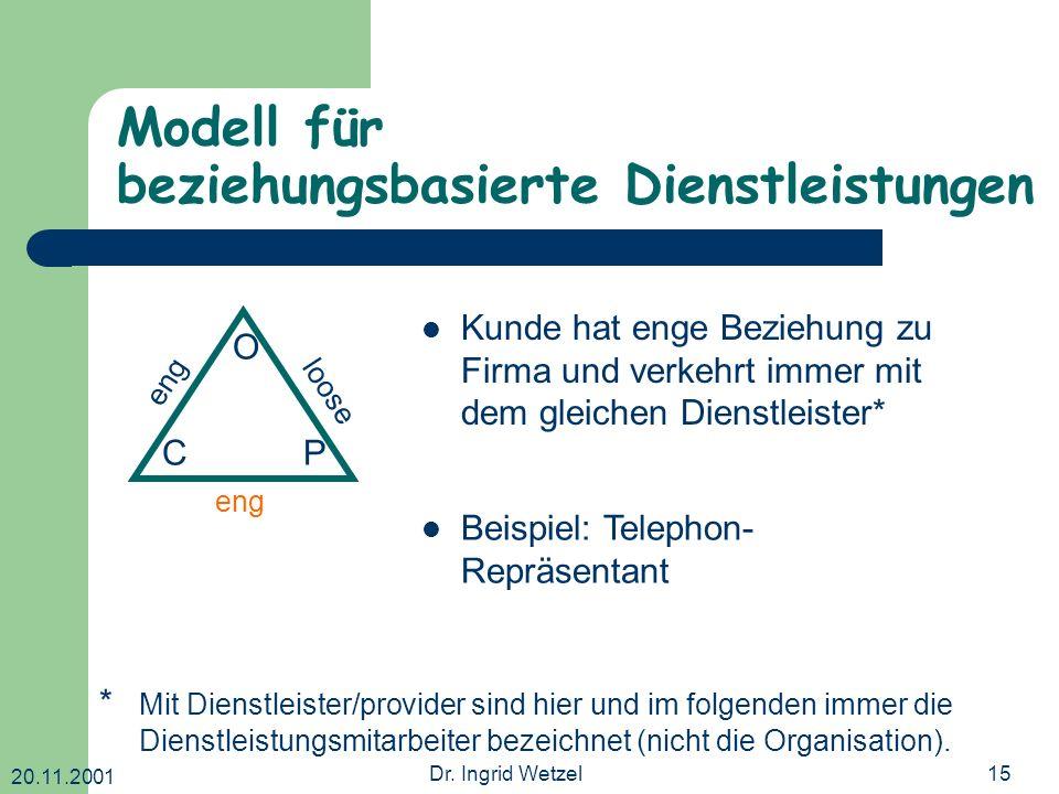 20.11.2001 Dr. Ingrid Wetzel15 Modell für beziehungsbasierte Dienstleistungen O CP eng loose Kunde hat enge Beziehung zu Firma und verkehrt immer mit