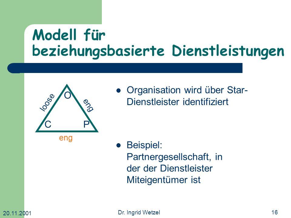 20.11.2001 Dr. Ingrid Wetzel16 Modell für beziehungsbasierte Dienstleistungen O CP loose eng Organisation wird über Star- Dienstleister identifiziert