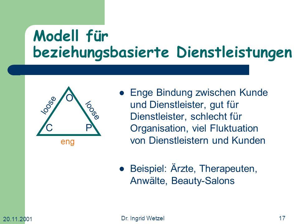 20.11.2001 Dr. Ingrid Wetzel17 Modell für beziehungsbasierte Dienstleistungen O CP loose eng loose Enge Bindung zwischen Kunde und Dienstleister, gut