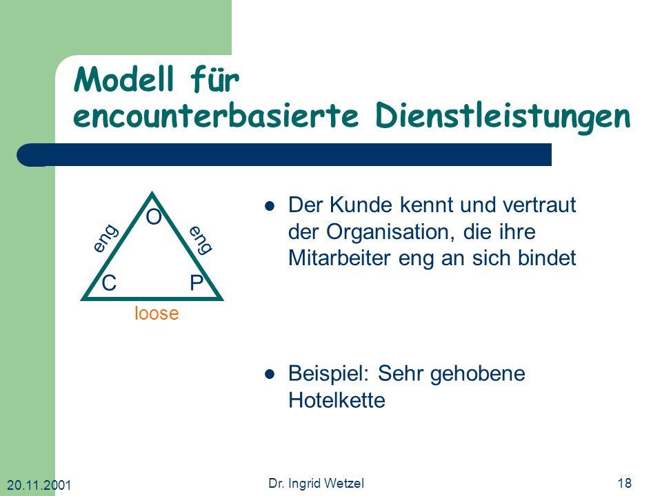 20.11.2001 Dr. Ingrid Wetzel18 Modell für encounterbasierte Dienstleistungen O CP eng loose eng Der Kunde kennt und vertraut der Organisation, die ihr